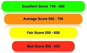 Cibil transunion score sample report