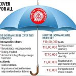 Now buy Indian Rail Travel Insurance at just 1 Paisa
